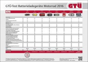Batterieladegeräte für Motorräder: Die Ergebnisse des GTÜ-Tests im Detail.